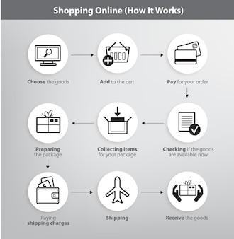 Conjunto de infográficos do processo de compra online