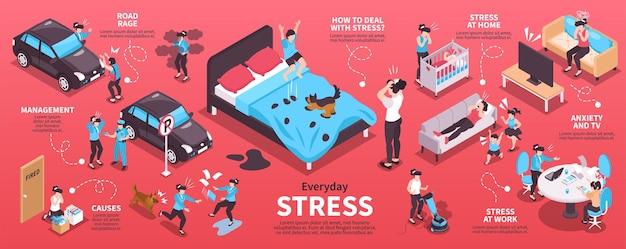 Conjunto de infográficos isométricos de estresse diário