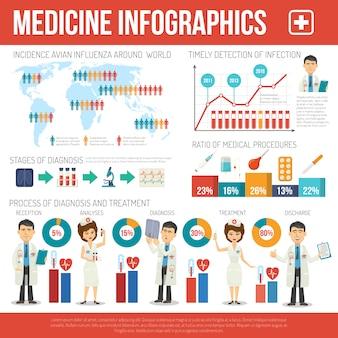 Conjunto de infográficos médicos