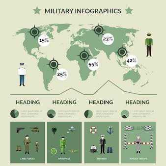 Conjunto de infográficos militares