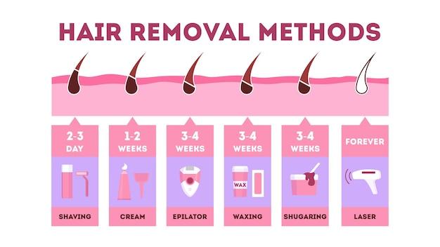 Conjunto de métodos de remoção de cabelo. depilação e depilação