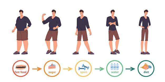 Conjunto de personagens de desenhos animados de diferentes tamanhos corporais, magros e gordos em várias poses.