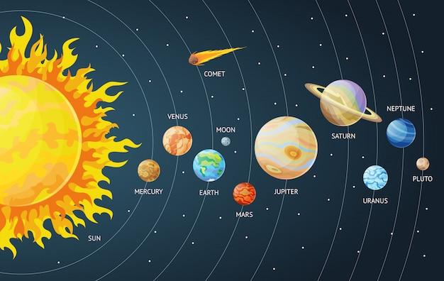 Conjunto de sistema solar de planetas dos desenhos animados. planetas do sistema solar do sistema solar com nomes.