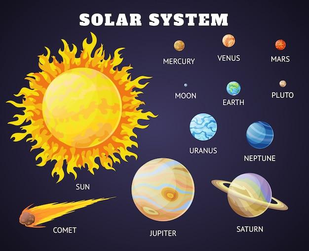 Conjunto de sistema solar de planetas dos desenhos animados