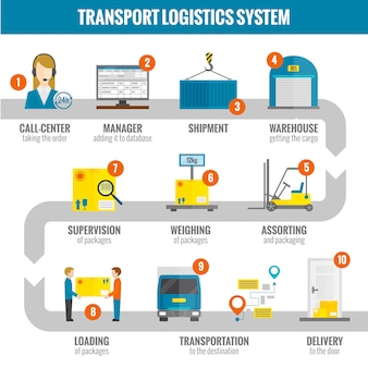 Conjunto infogáfico logístico