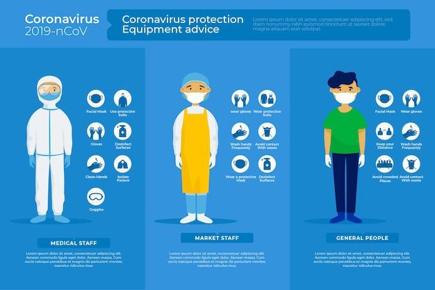 Conselho de equipamentos de proteção contra coronavírus