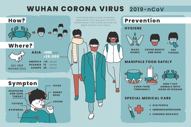 Conselho de prevenção de vírus wuhan corona