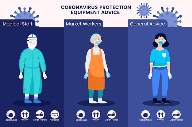 Conselhos sobre equipamentos de proteção contra coronavírus ilustrados