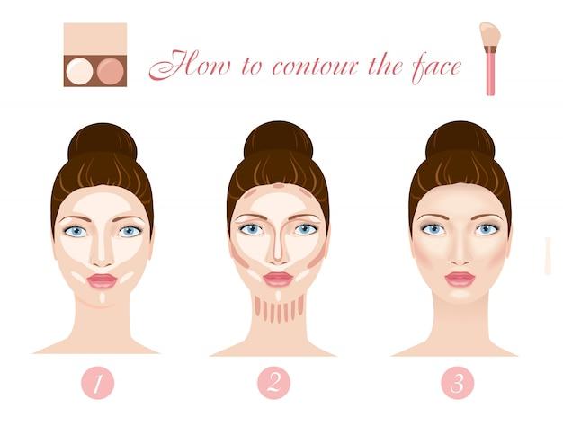 Contorno das etapas do rosto
