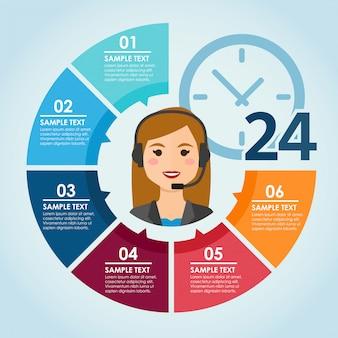Cor redonda infografic com agente de call center de mulher 24 horas