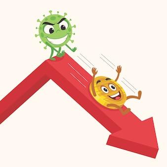 Coronavírus empurrando para baixo a economia.