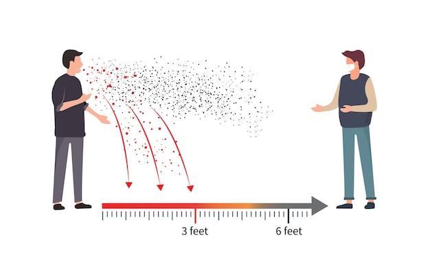 Covid19 pode se espalhar através das secreções respiratórias de espirros, tosse e salivação