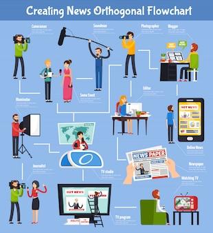 Criando fluxograma ortogonal de notícias