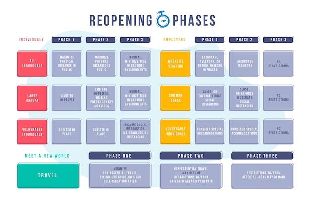 Cronograma das fases de reabertura