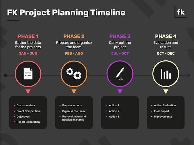 Cronograma de planejamento de projeto fk moderno