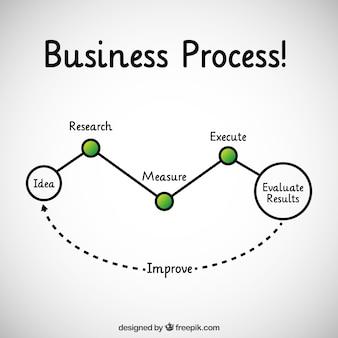 De processos de negócios