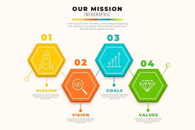 Defina nossos infográficos de missão com detalhes