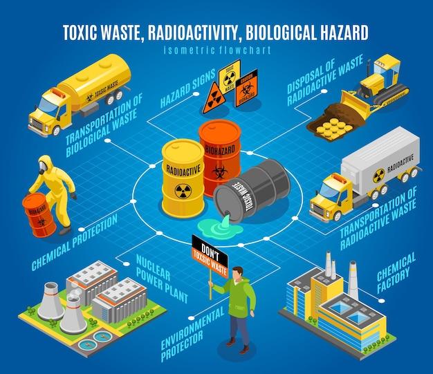 Descarte e transporte de segurança para poluição e substâncias tóxicas