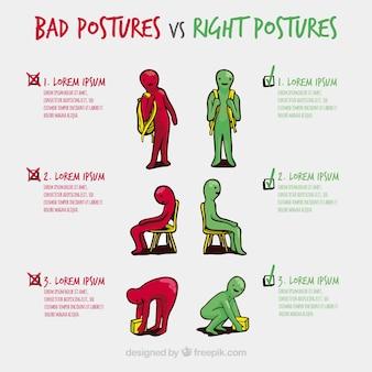 Descrição das posturas corretas e incorretas desenhadas a mão