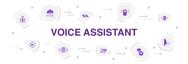Desenho de círculo de 10 etapas de infográfico de assistente de voz. casa inteligente, interface de usuário de voz, alto-falante inteligente, ícones simples iot