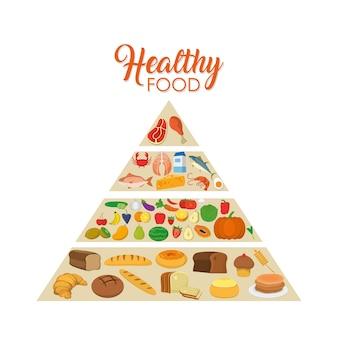 Desenhos animados de pirâmide alimentar saudável