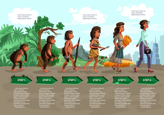 Desenhos animados de vetor de evolução de mulher