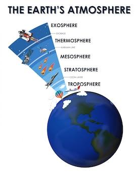 Design de cartaz de ciência para a atmosfera da terra