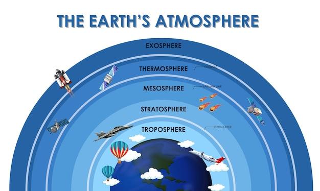 Design de pôster científico para a atmosfera terrestre