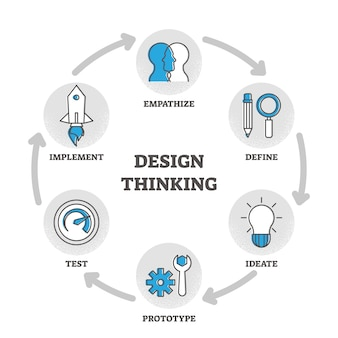 Design pensando esboço diagrama ilustração explicação educacional
