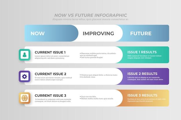 Design plano agora vs infográficos futuros