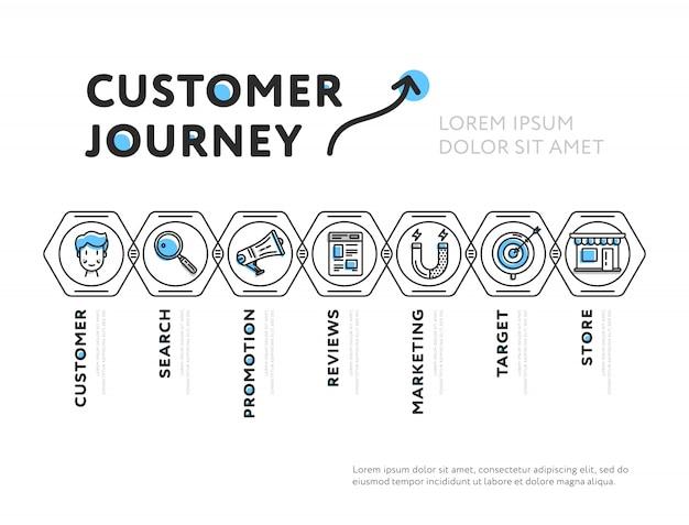 Design simples da representação da jornada do cliente