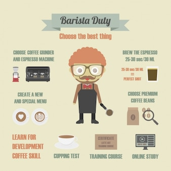 Deveres barista infografia