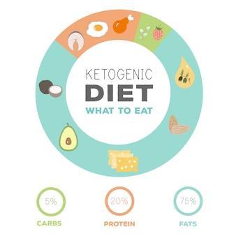Diagrama de alimentos macros de dieta cetogênica, carboidratos baixos, gordura saudável alta