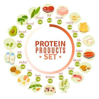 Diagrama de círculo plano de produtos que contêm proteína