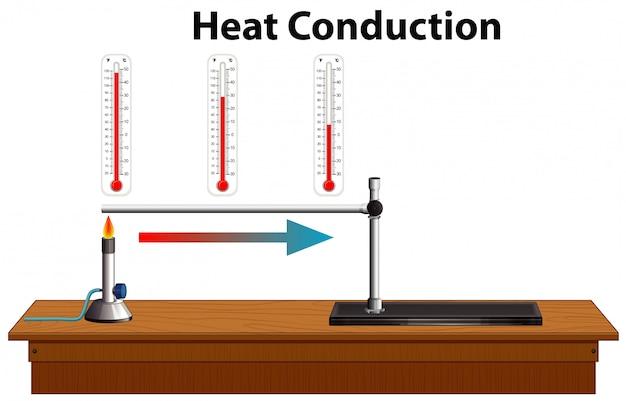 Diagrama de condução de calor da ciência