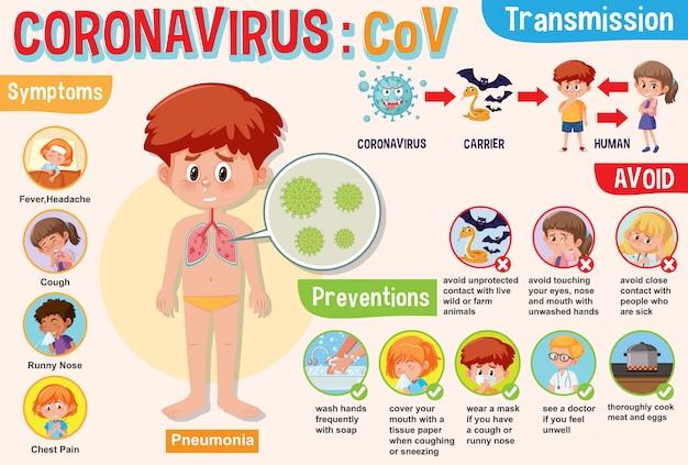 Diagrama de coronavírus mostrando sintomas e prevenções com fotos e explicações