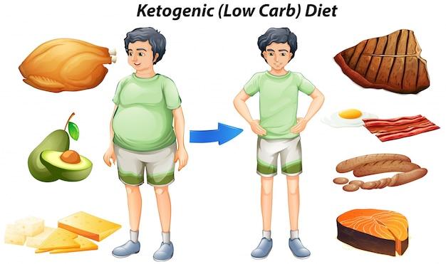 Diagrama de dieta cetogênica com diferentes tipos de alimentos