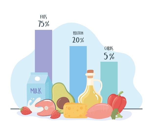Diagrama de dieta cetogênica