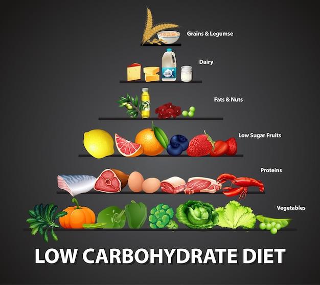 Diagrama de dieta pobre em carboidratos