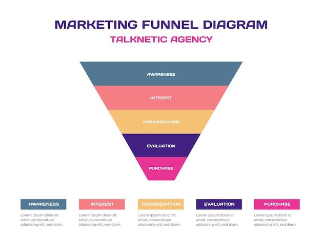 Diagrama de funil de marketing moderno e criativo