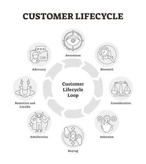 Diagrama de ícone de contorno do ciclo de vida do cliente