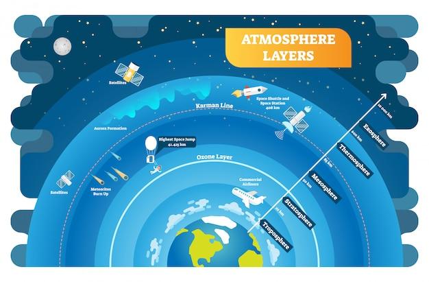 Diagrama de ilustração educacional vetor camadas de atmosfera