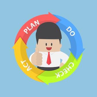 Diagrama de pdca (plano fazer check act) e empresário com polegares para cima