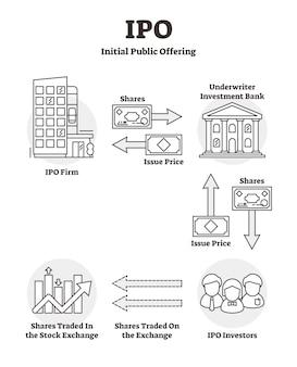 Diagrama de resumo educacional do ipo