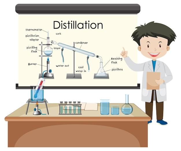 Diagrama do processo de destilação para educação com caráter de cientista