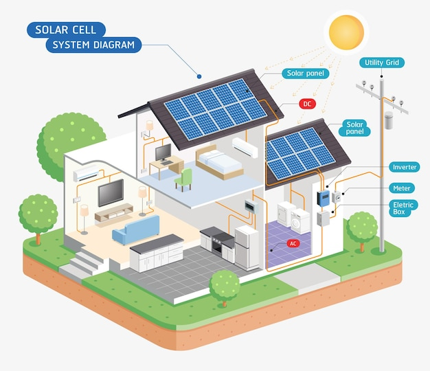 Diagrama do sistema de célula solar isolado no branco