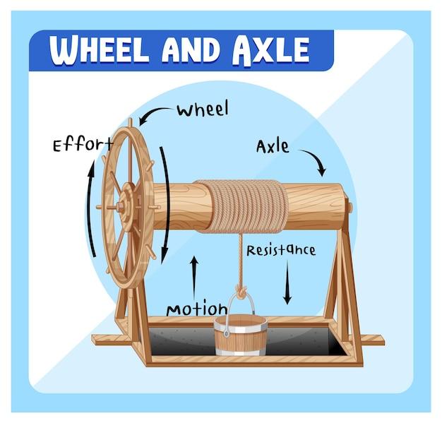 Diagrama infográfico de roda e eixo