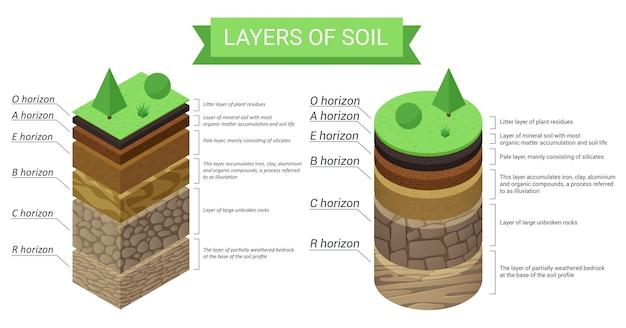 Diagrama isométrico educacional e descrição detalhada das camadas do solo