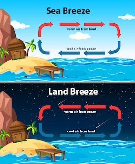 Diagrama mostrando a brisa do mar e da terra