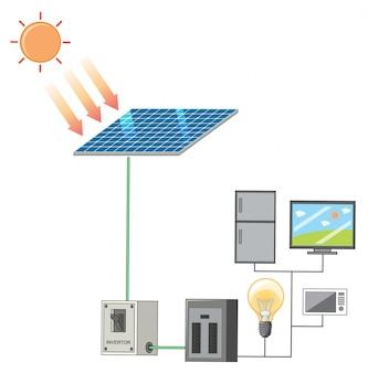 Diagrama mostrando a luz solar e a energia solar